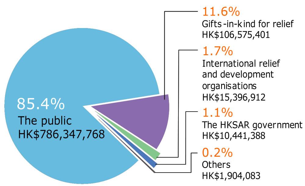 World Vision Hong Kong - Use of Donations & Resource Governance