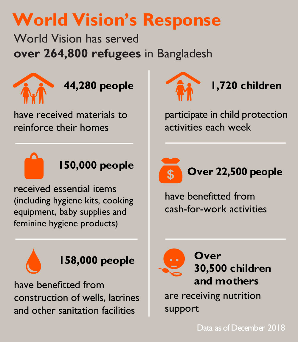 View some of the achievements of our response in Bangladesh