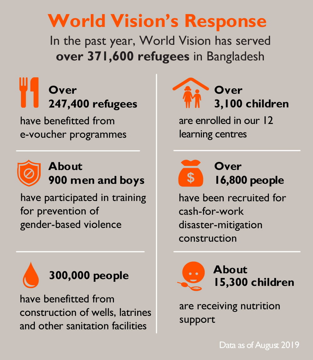 View some of the achievements of our response in Bangladesh in the past year